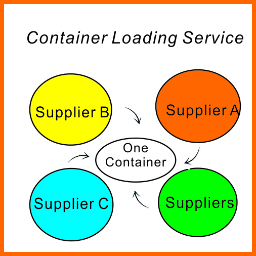 container loading service